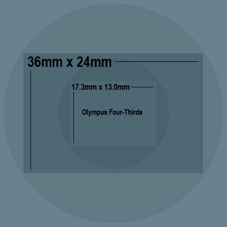Olympus Four-Thirds imager on a 36mmx24mm (35mm) image size