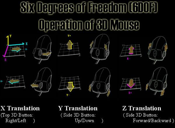 3DEasy 6DOF 3D mouse