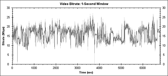 Body Heat Bitrate Graph