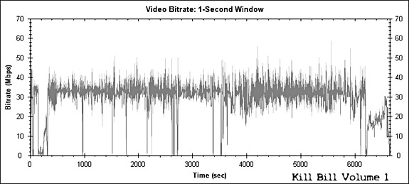 Kill Bill Volume 1 Bitrate Graph