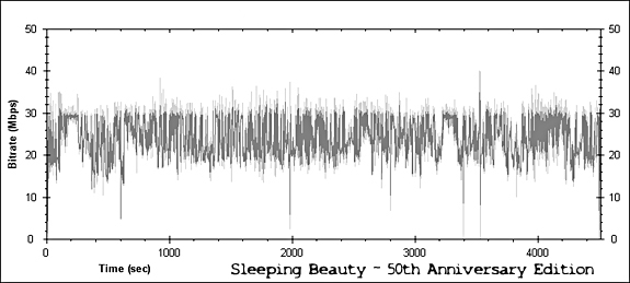 Sleeping Beauty: 50th Anniversary Edition Bitrate Graph