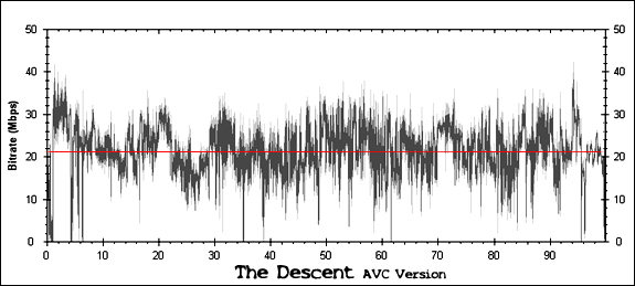 The Descent Bitrate Graph