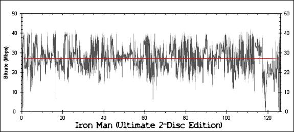 Iron Man Bitrate Graph