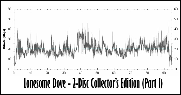 Lonesome Dove (Part I) Bitrate Graph