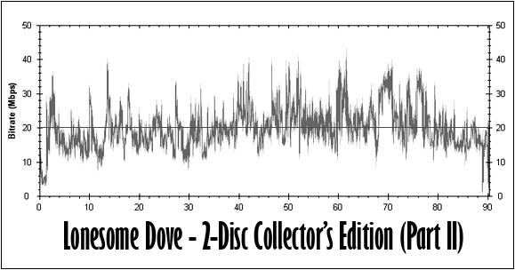 Lonesome Dove (Part II) Bitrate Graph
