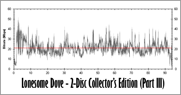 Lonesome Dove (Part III) Bitrate Graph