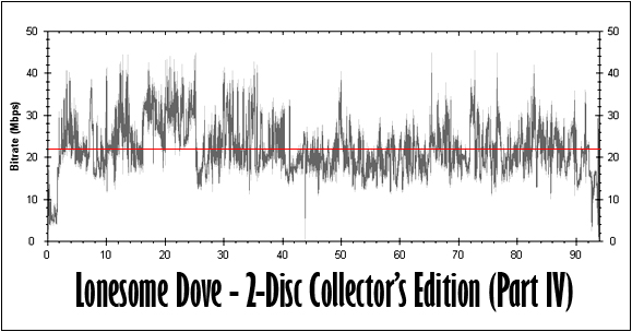 Lonesome Dove (Part IV) Bitrate Graph
