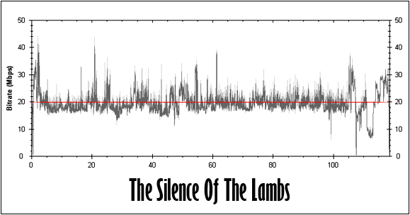 The Silence Of The Lambs Bitrate Graph