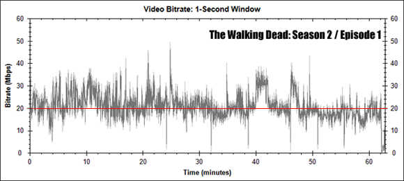 The Walking Dead: Season Two, Episode One Bitrate Graph