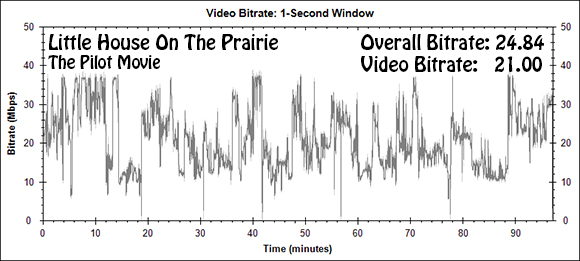 Little House On The Prarie: The Pilot Movie Bitrate Graph (Blu-ray)