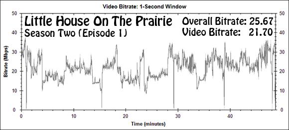 Little House On The Prairie: Season Two (Episode 1) (Blu-ray)