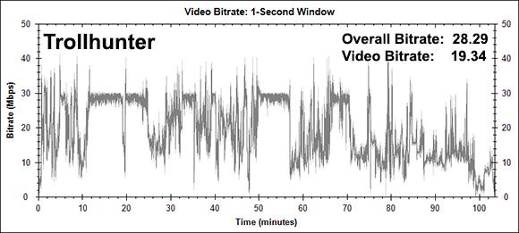 Trollhunter Bitrate Graph (Blu-ray)