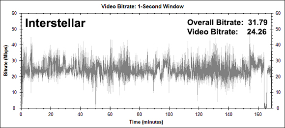 Interstellar Bitrate Graph (Blu-ray)