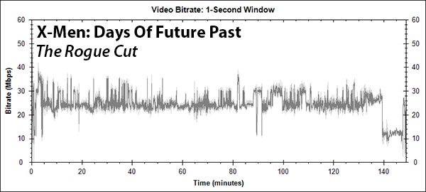 X-Men: Days Of Future Past (The Rogue Cut) Bitrate Graph (Blu-ray)