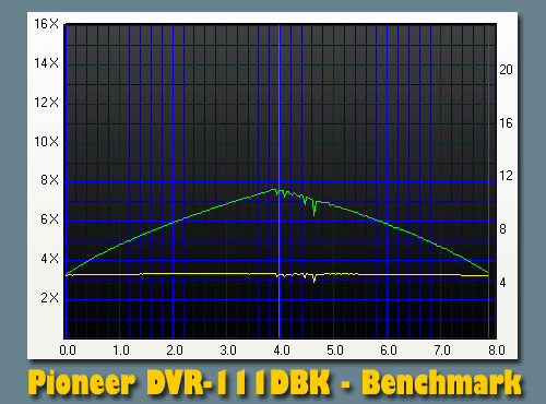 Pioneer DVR-111DBK's profile using Nero CD/DVD Speed Benchmark option