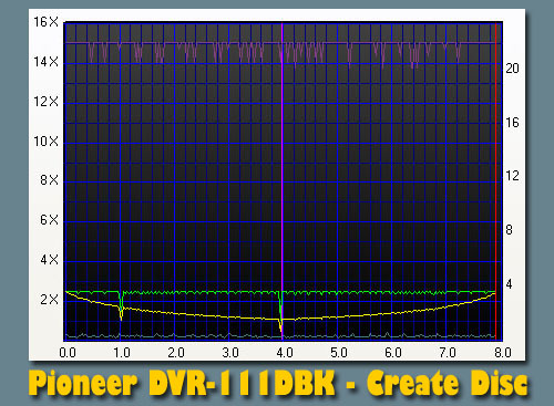 Pioneer DVR-111DBK's profile using Nero CD/DVD Speed Create Disc